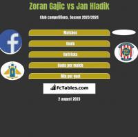 Zoran Gajic vs Jan Hladik h2h player stats