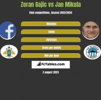 Zoran Gajic vs Jan Mikula h2h player stats