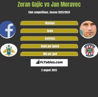 Zoran Gajic vs Jan Moravec h2h player stats
