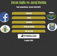 Zoran Gajic vs Juraj Kotula h2h player stats