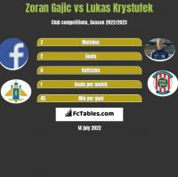 Zoran Gajic vs Lukas Krystufek h2h player stats