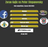 Zoran Gajic vs Peter Stepanovsky h2h player stats
