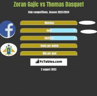 Zoran Gajic vs Thomas Dasquet h2h player stats