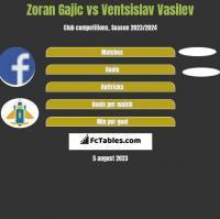 Zoran Gajic vs Ventsislav Vasilev h2h player stats