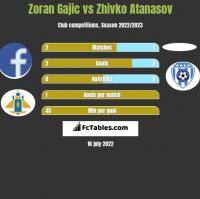 Zoran Gajic vs Zhivko Atanasov h2h player stats
