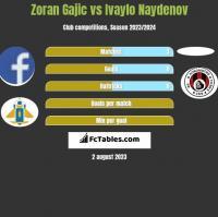 Zoran Gajic vs Ivaylo Naydenov h2h player stats