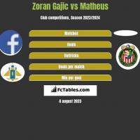 Zoran Gajic vs Matheus h2h player stats