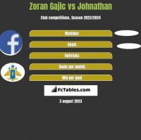 Zoran Gajic vs Johnathan h2h player stats
