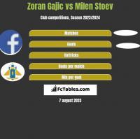 Zoran Gajic vs Milen Stoev h2h player stats
