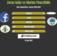 Zoran Gajic vs Marios Pourzitidis h2h player stats