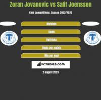 Zoran Jovanovic vs Salif Joensson h2h player stats