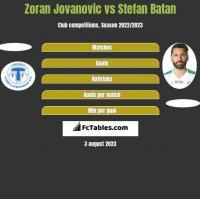 Zoran Jovanovic vs Stefan Batan h2h player stats