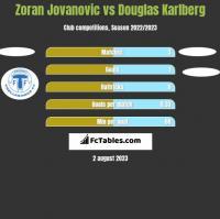 Zoran Jovanovic vs Douglas Karlberg h2h player stats