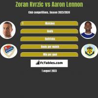 Zoran Kvrzic vs Aaron Lennon h2h player stats