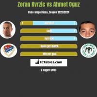 Zoran Kvrzic vs Ahmet Oguz h2h player stats