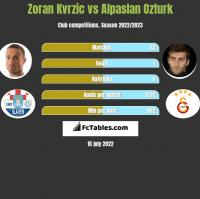 Zoran Kvrzic vs Alpaslan Ozturk h2h player stats