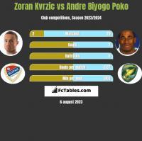 Zoran Kvrzic vs Andre Biyogo Poko h2h player stats