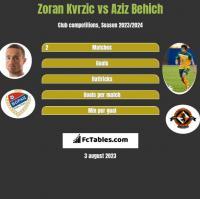 Zoran Kvrzic vs Aziz Behich h2h player stats