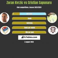 Zoran Kvrzic vs Cristian Sapunaru h2h player stats
