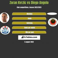 Zoran Kvrzic vs Diego Angelo h2h player stats