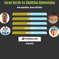 Zoran Kvrzic vs Dimitrios Kolovetsios h2h player stats