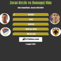 Zoran Kvrzic vs Domagoj Vida h2h player stats