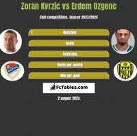 Zoran Kvrzic vs Erdem Ozgenc h2h player stats