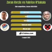 Zoran Kvrzic vs Fabrice N'Sakala h2h player stats