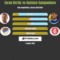 Zoran Kvrzic vs Gustavo Campanharo h2h player stats