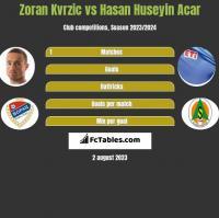 Zoran Kvrzic vs Hasan Huseyin Acar h2h player stats