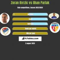 Zoran Kvrzic vs Ilhan Parlak h2h player stats