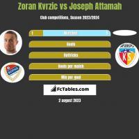 Zoran Kvrzic vs Joseph Attamah h2h player stats