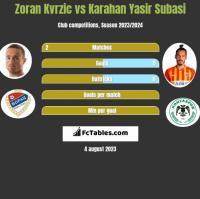 Zoran Kvrzic vs Karahan Yasir Subasi h2h player stats