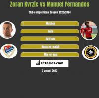 Zoran Kvrzic vs Manuel Fernandes h2h player stats