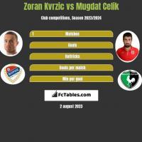 Zoran Kvrzic vs Mugdat Celik h2h player stats