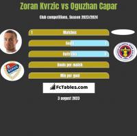 Zoran Kvrzic vs Oguzhan Capar h2h player stats