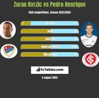 Zoran Kvrzic vs Pedro Henrique h2h player stats