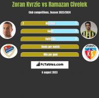 Zoran Kvrzic vs Ramazan Civelek h2h player stats