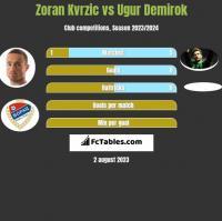 Zoran Kvrzic vs Ugur Demirok h2h player stats