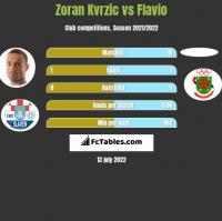 Zoran Kvrzic vs Flavio h2h player stats