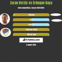 Zoran Kvrzic vs Erdogan Kaya h2h player stats