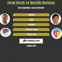 Zoran Kvrzic vs Nurettin Korkmaz h2h player stats