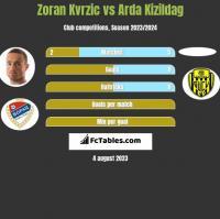 Zoran Kvrzic vs Arda Kizildag h2h player stats