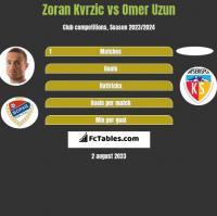 Zoran Kvrzic vs Omer Uzun h2h player stats