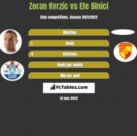 Zoran Kvrzic vs Efe Binici h2h player stats