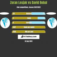 Zoran Lesjak vs David Bobal h2h player stats