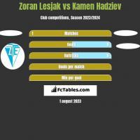 Zoran Lesjak vs Kamen Hadziev h2h player stats