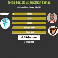 Zoran Lesjak vs Krisztian Tamas h2h player stats