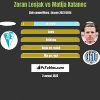 Zoran Lesjak vs Matija Katanec h2h player stats