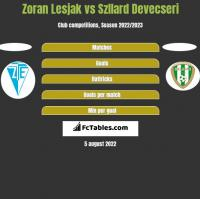 Zoran Lesjak vs Szllard Devecseri h2h player stats